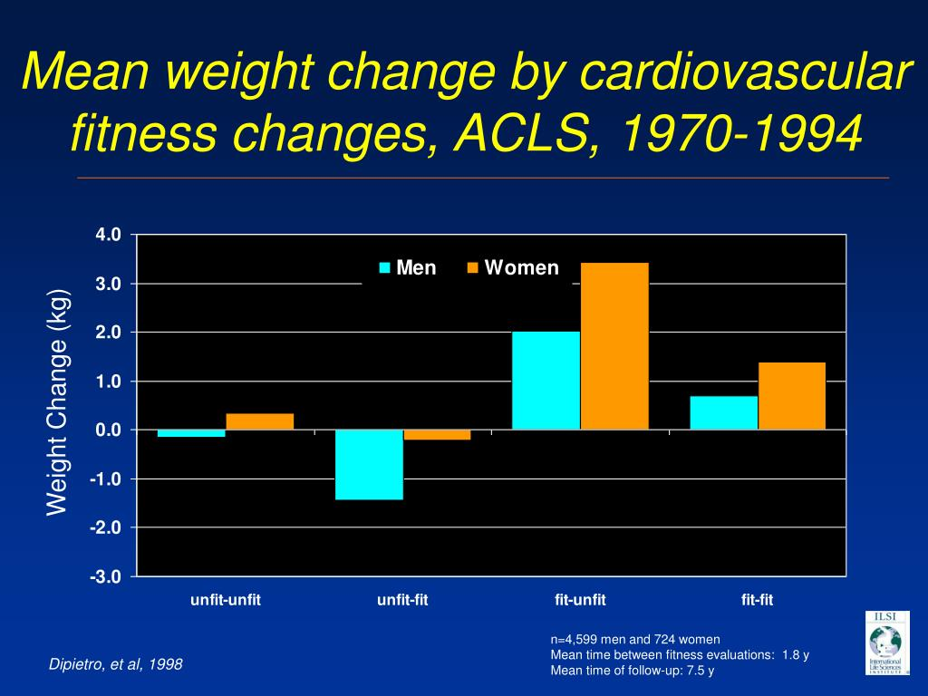 Mean weight change by cardiovascular fitness changes, ACLS, 1970-1994