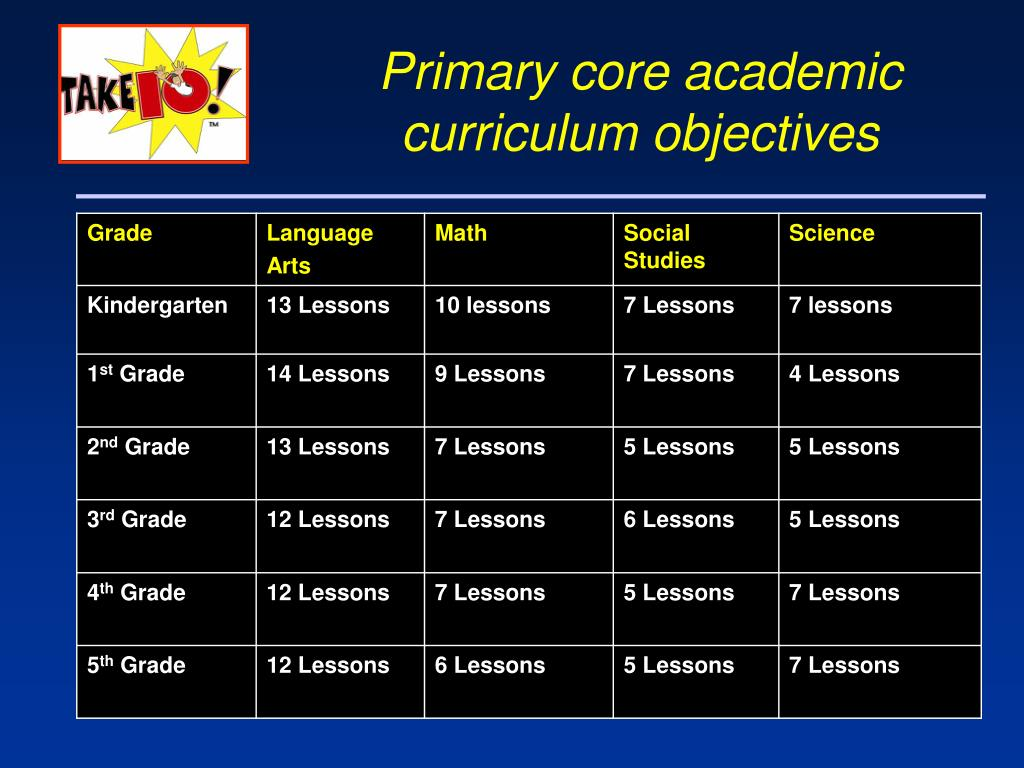 Primary core academic curriculum objectives