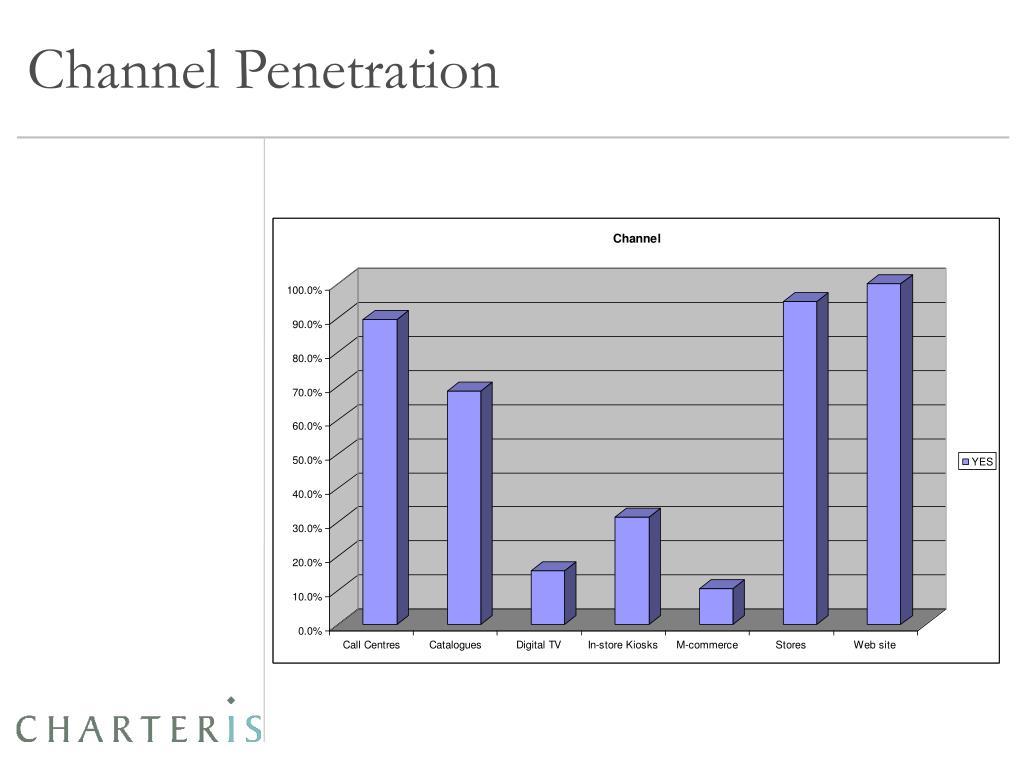 Channel Penetration
