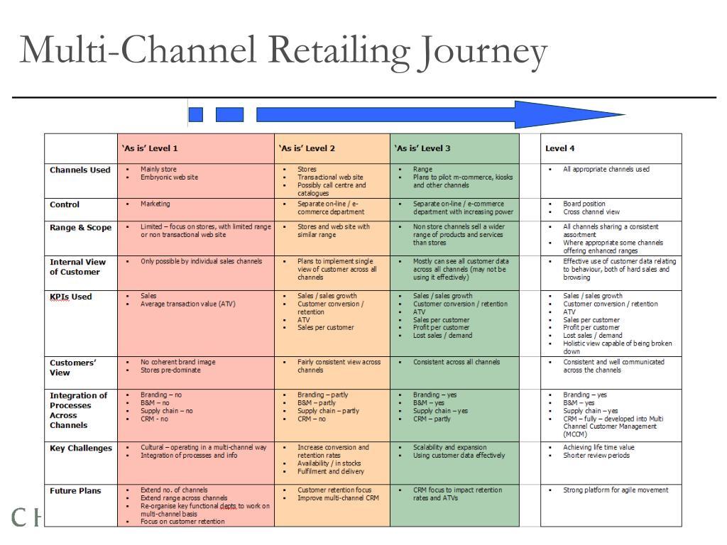 Multi-Channel Retailing Journey