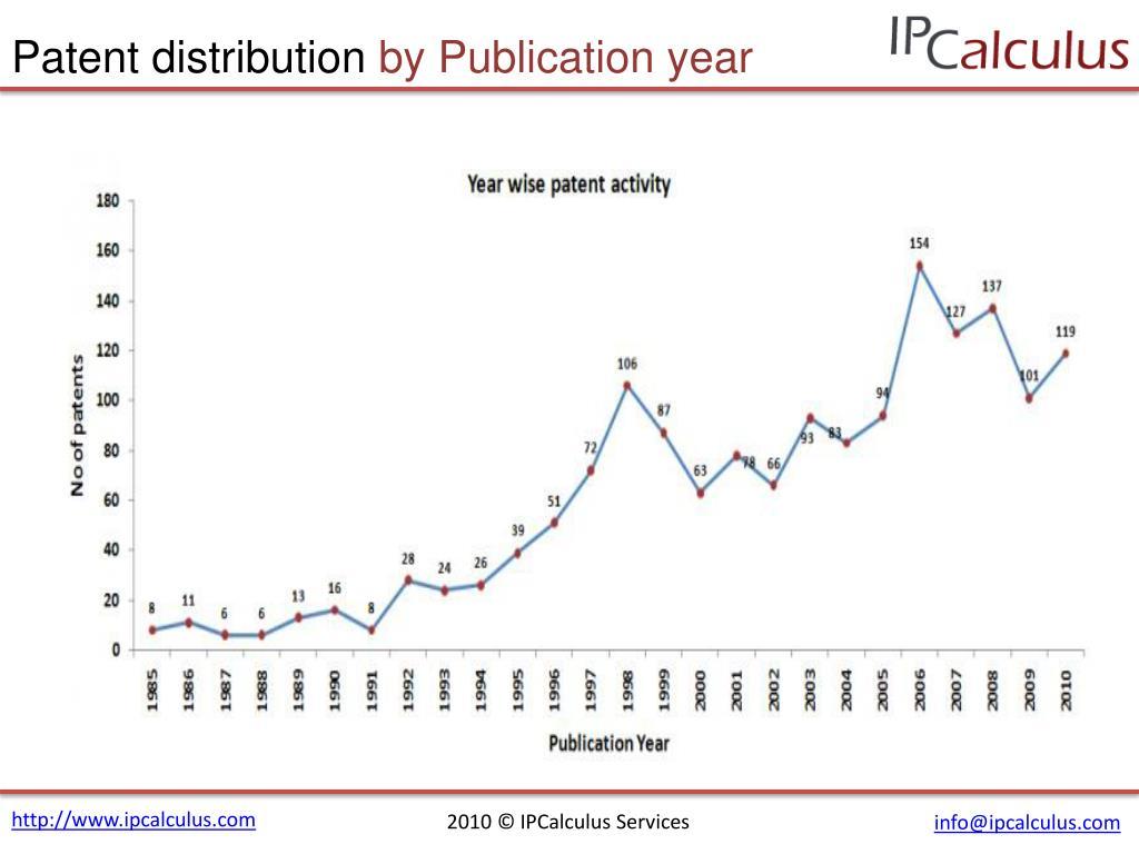 Patent distribution