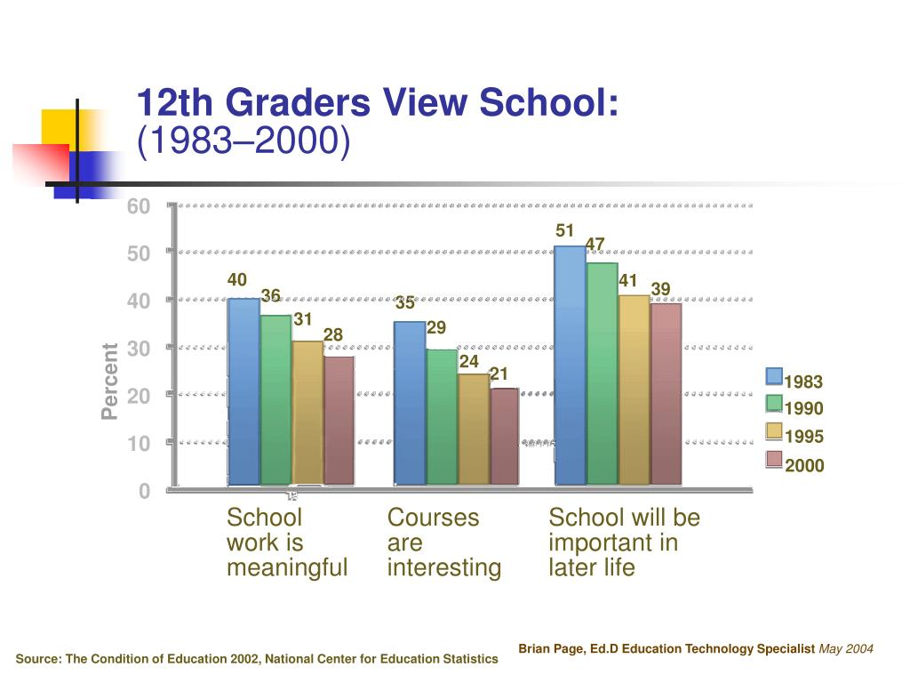 12th Graders View School: