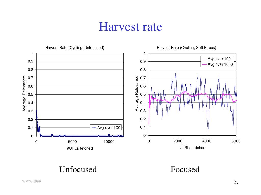 Harvest rate