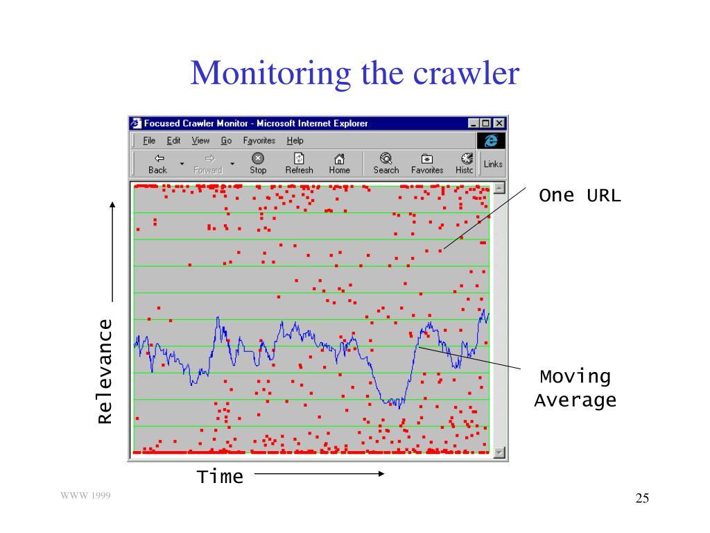 Monitoring the crawler