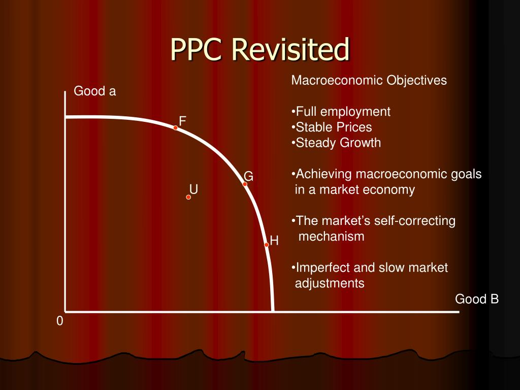 PPC Revisited