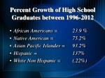 percent growth of high school graduates between 1996 2012