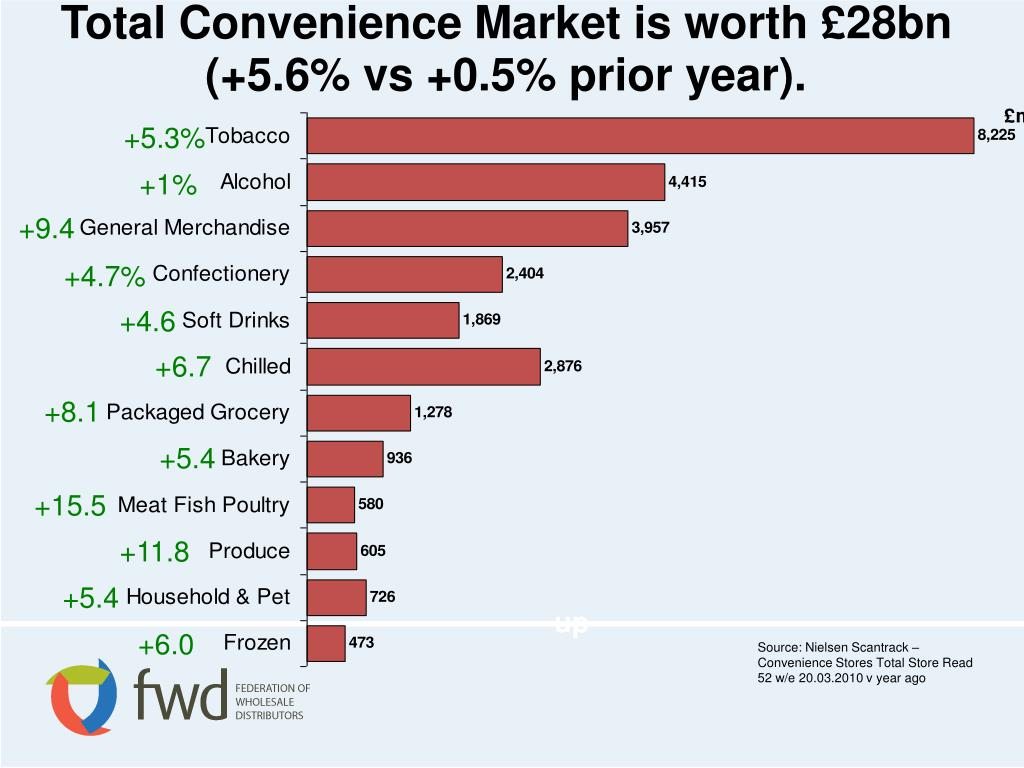 Total Convenience Market is worth £28bn