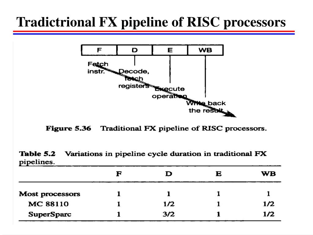 risc pipelining All arm instructions (risc architecture), on the other hand, have exactly 4 bytes so once you fetch 4 bytes you know that you can send those bytes for the decoding phase of the pipeline and you can immediately start fetching the next instruction.