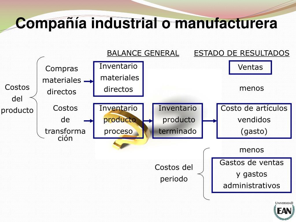 Compañía industrial o manufacturera