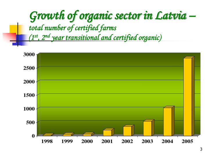 Growth of organic sector in Latvia