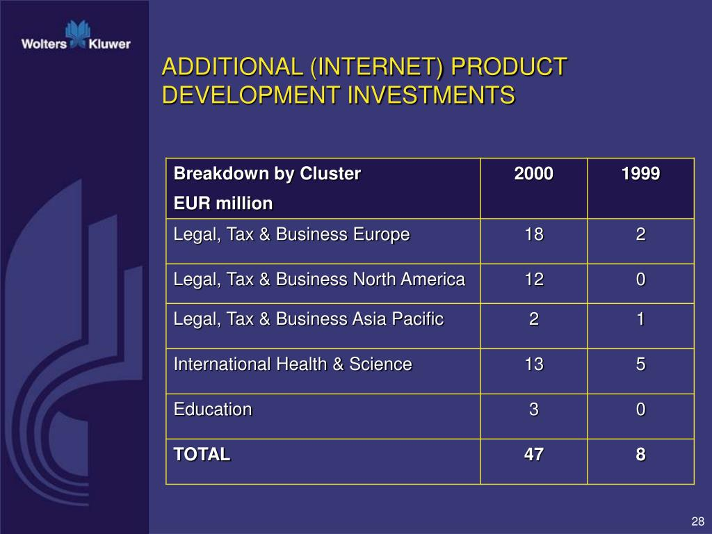 ADDITIONAL (INTERNET) PRODUCT DEVELOPMENT INVESTMENTS