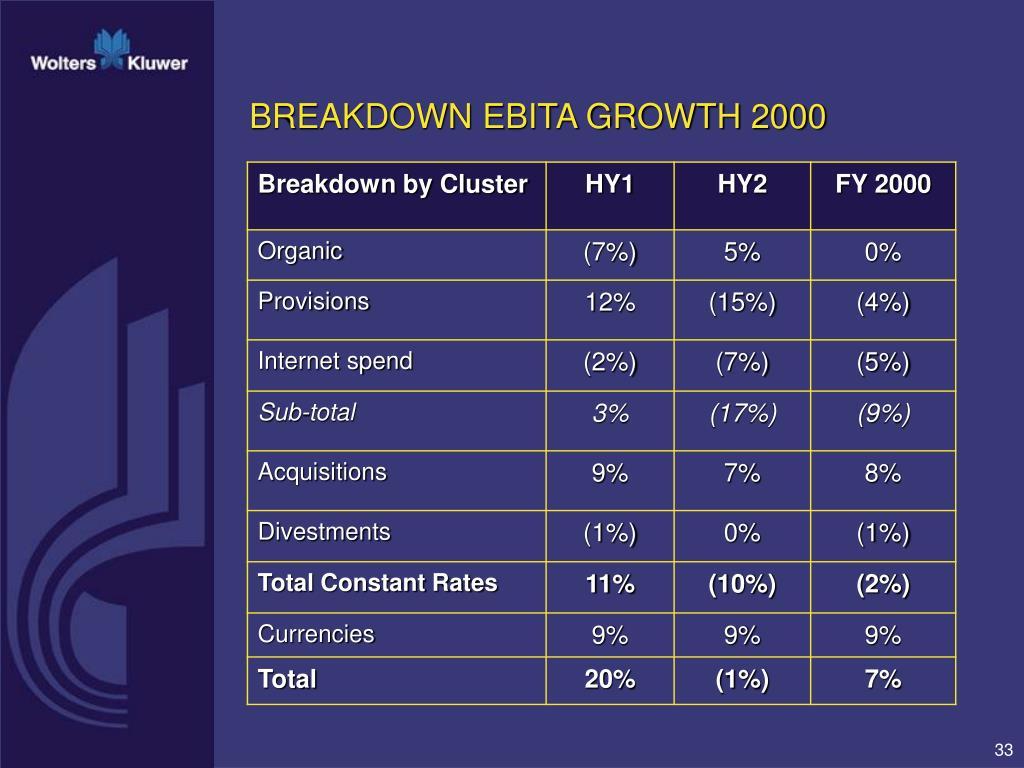 BREAKDOWN EBITA GROWTH 2000