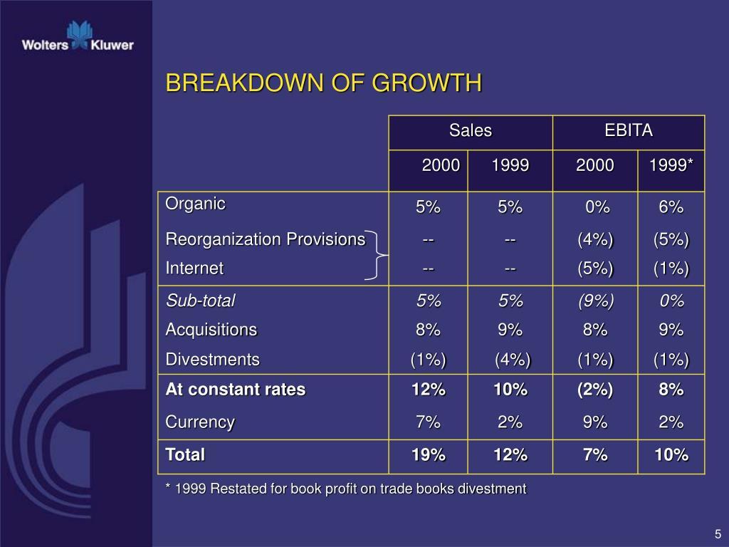 BREAKDOWN OF GROWTH