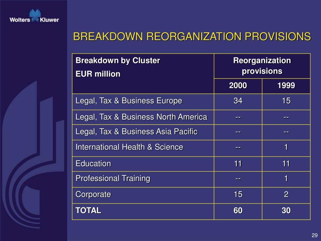 BREAKDOWN REORGANIZATION PROVISIONS