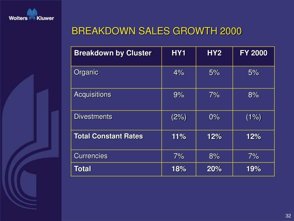 BREAKDOWN SALES GROWTH 2000