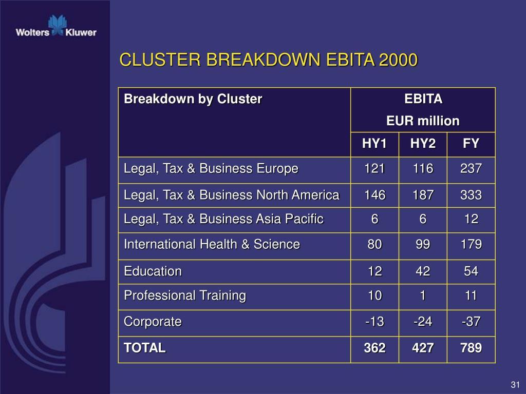 CLUSTER BREAKDOWN EBITA 2000