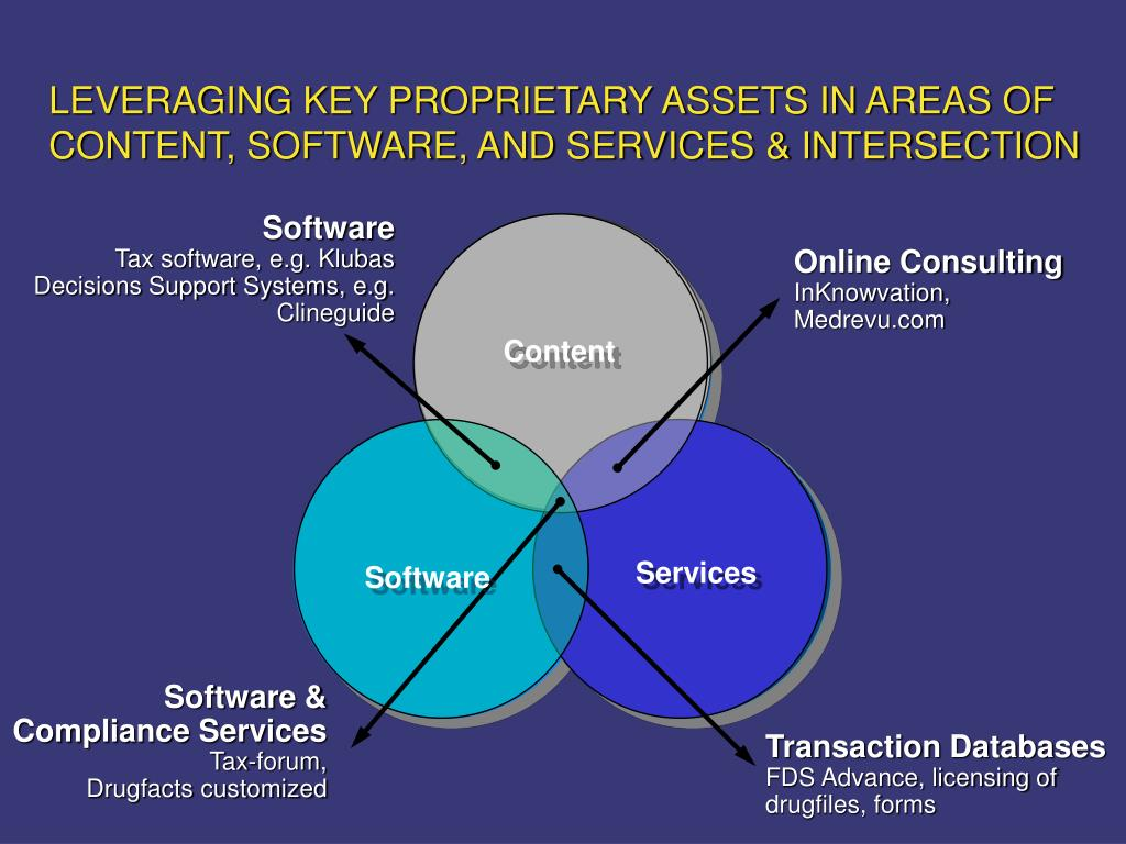 LEVERAGING KEY PROPRIETARY ASSETS IN AREAS OF CONTENT, SOFTWARE, AND SERVICES & INTERSECTION