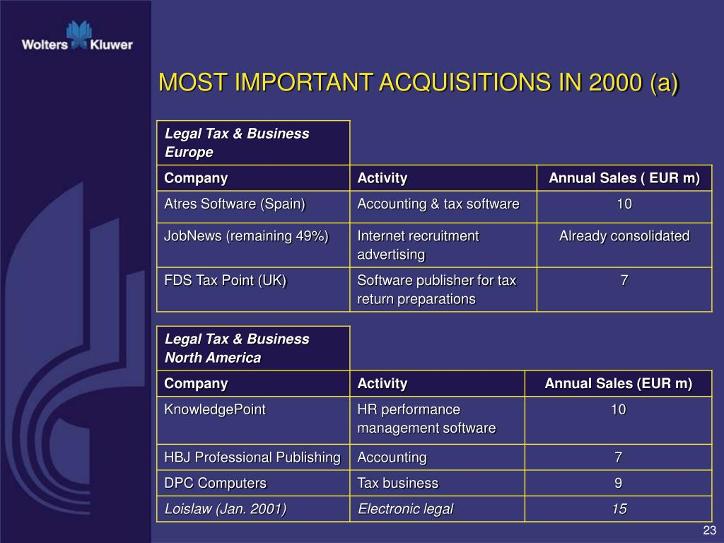 MOST IMPORTANT ACQUISITIONS IN 2000 (a)