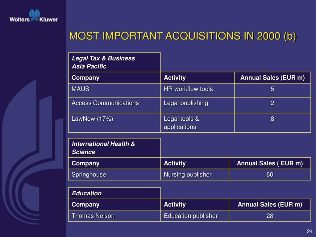 MOST IMPORTANT ACQUISITIONS IN 2000 (b)