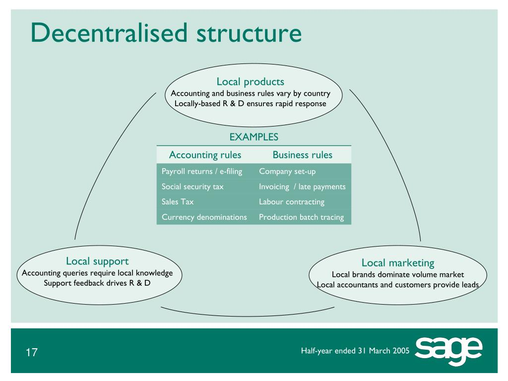 Decentralised structure