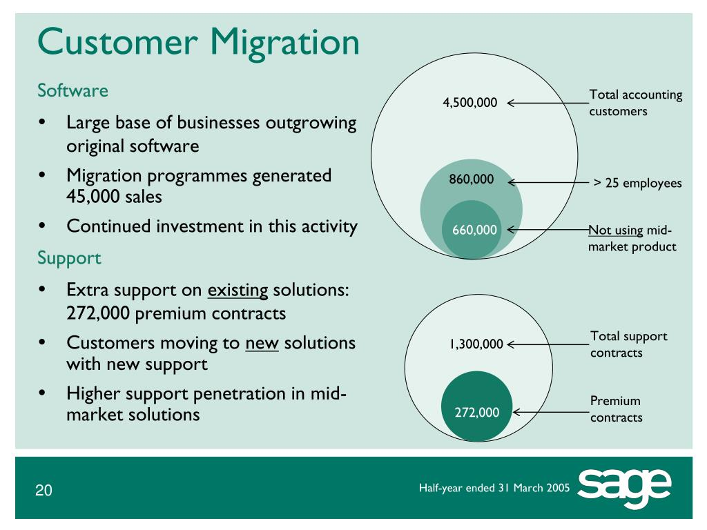 Customer Migration