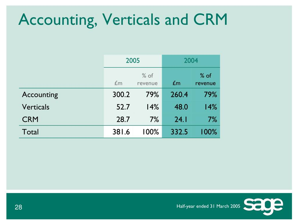 Accounting, Verticals and CRM