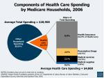 components of health care spending by medicare households 2006