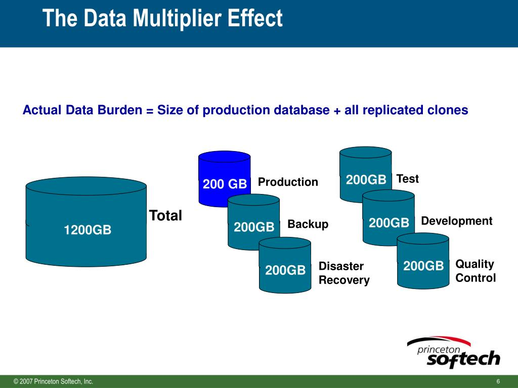 The Data Multiplier Effect