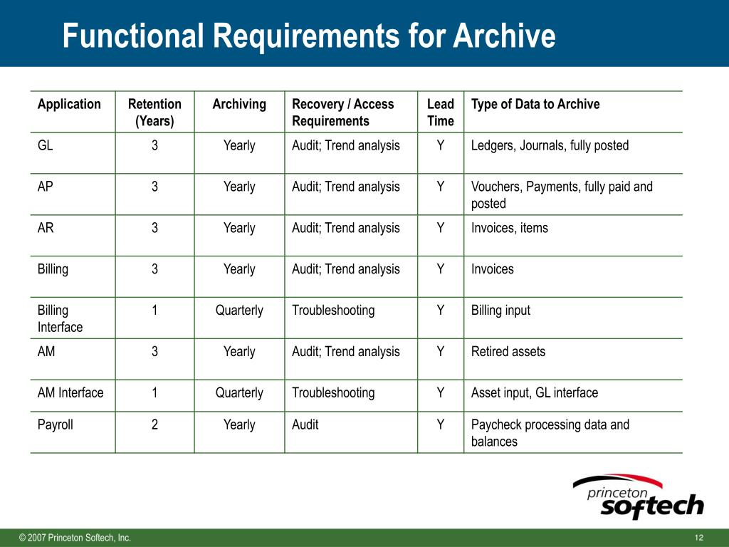Functional Requirements for Archive