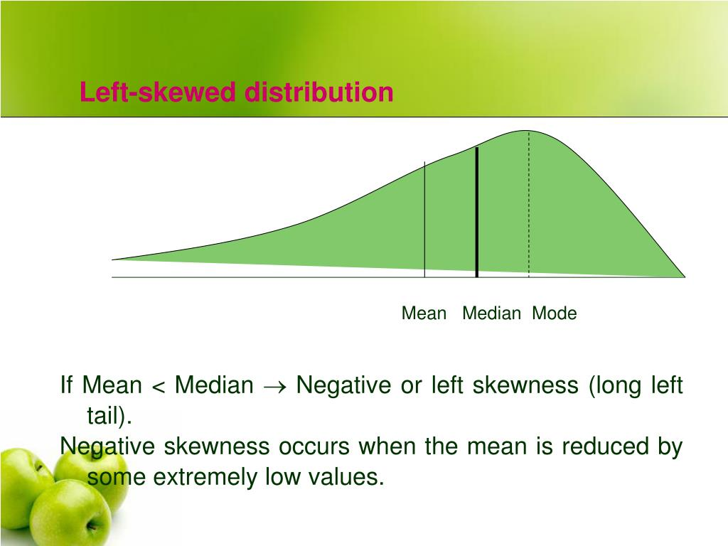 Left-skewed distribution