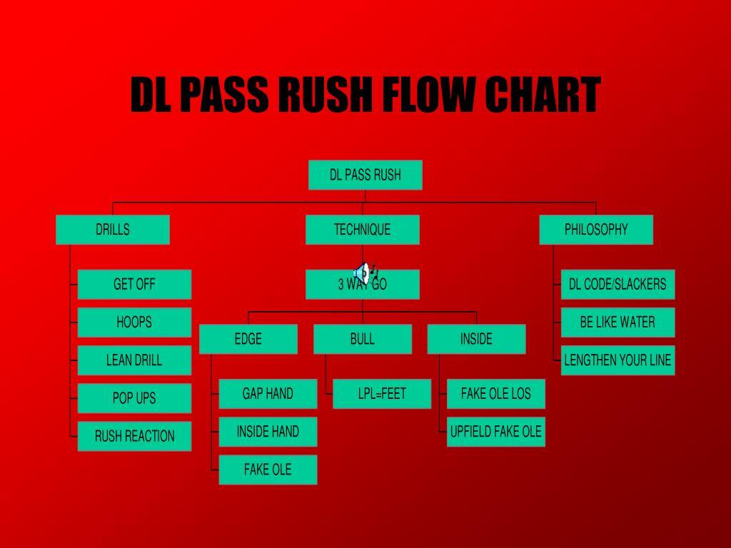 DL PASS RUSH FLOW CHART