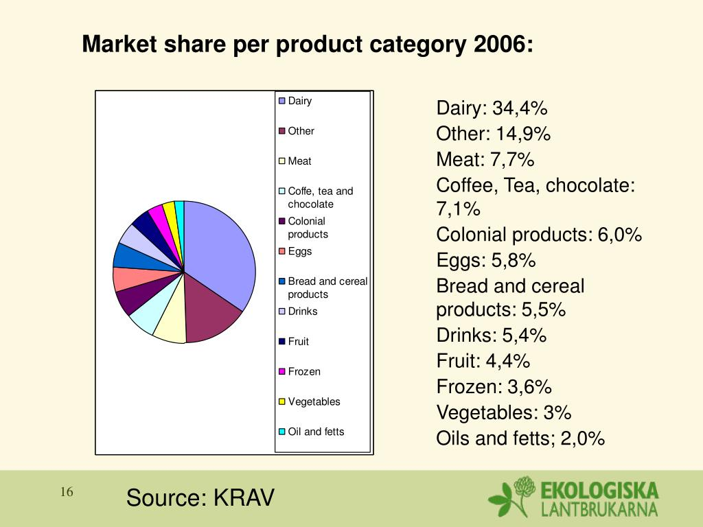 Market share per product category 2006: