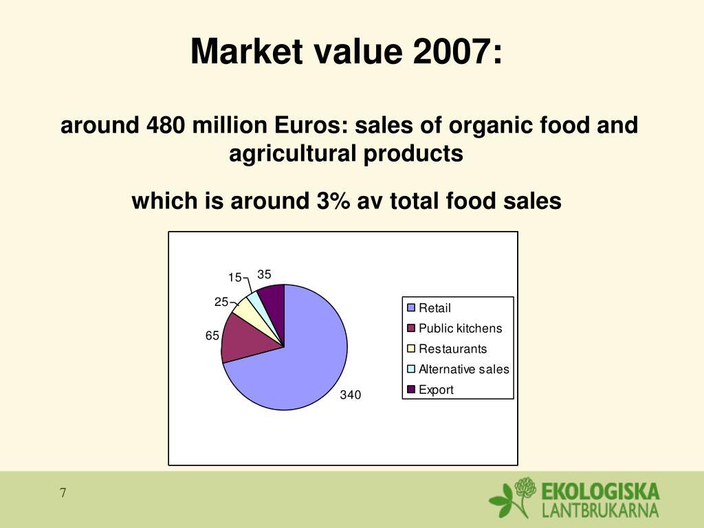 Market value 2007: