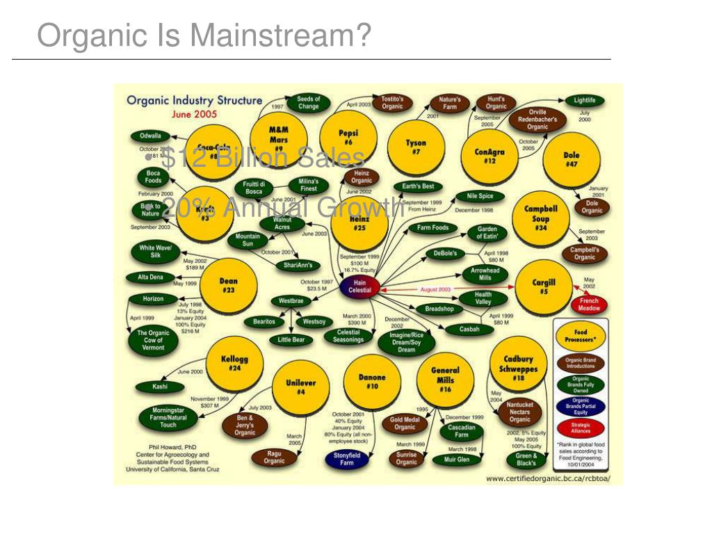 Organic Is Mainstream?
