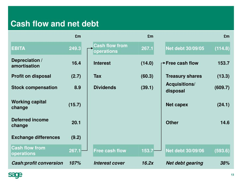 Cash flow and net debt