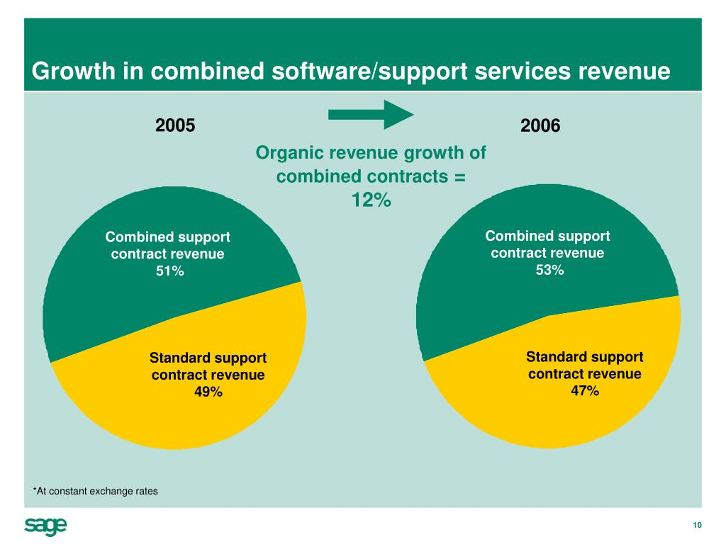 Organic revenue growth of combined contracts