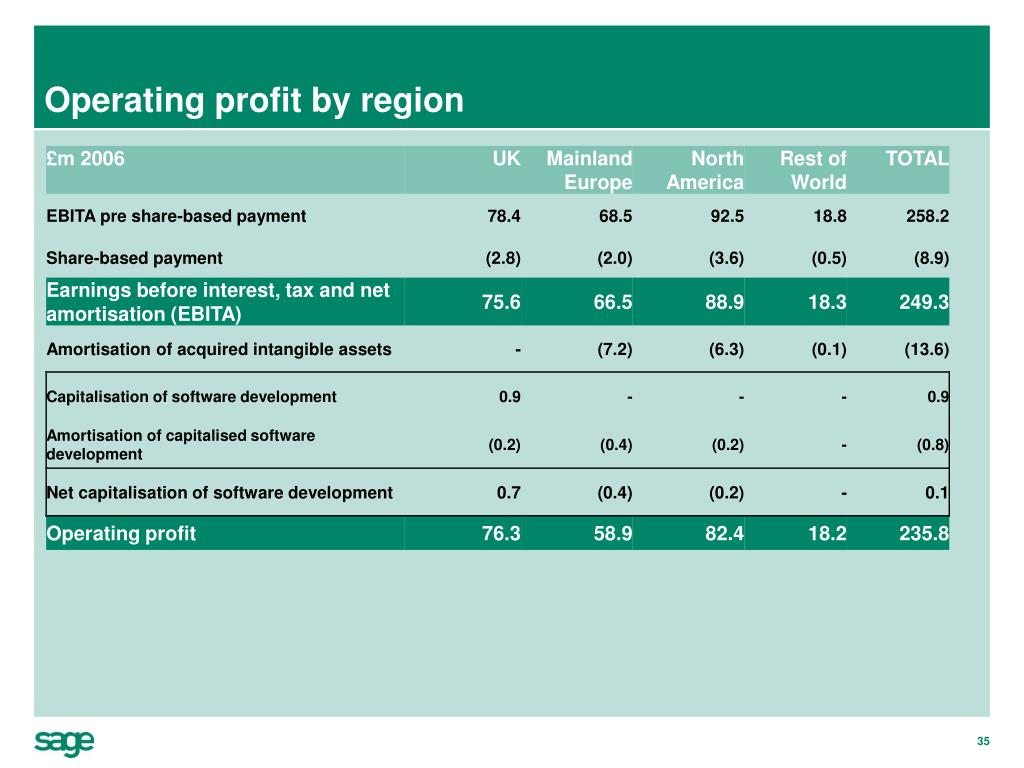 Operating profit by region