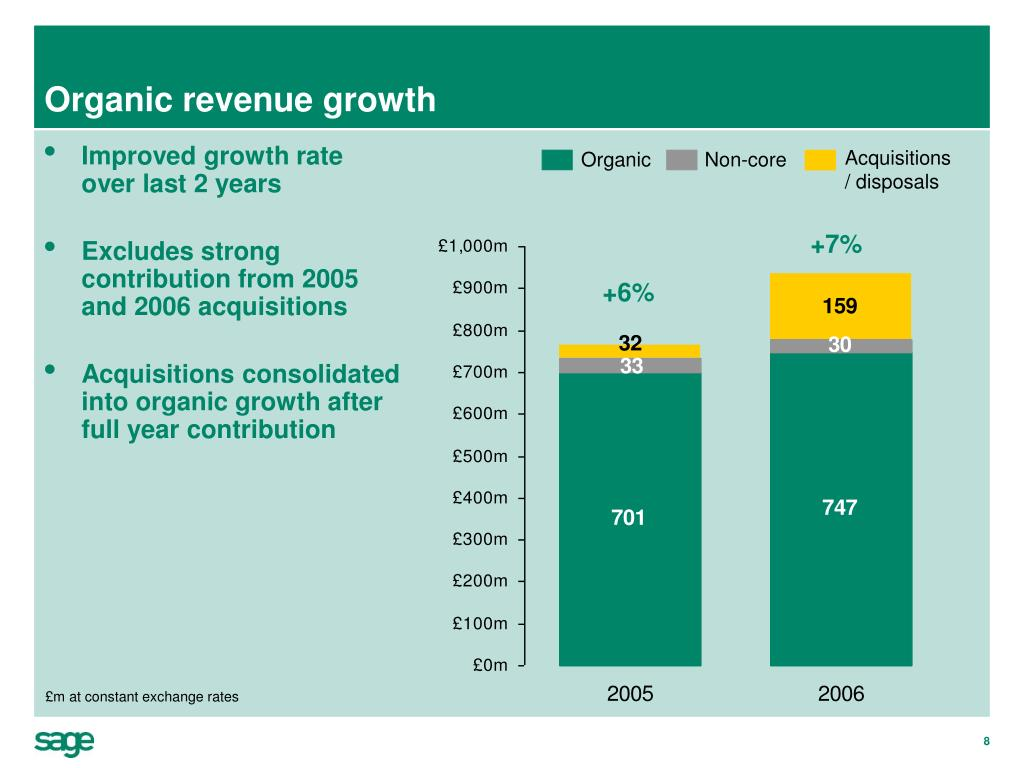 Organic revenue growth