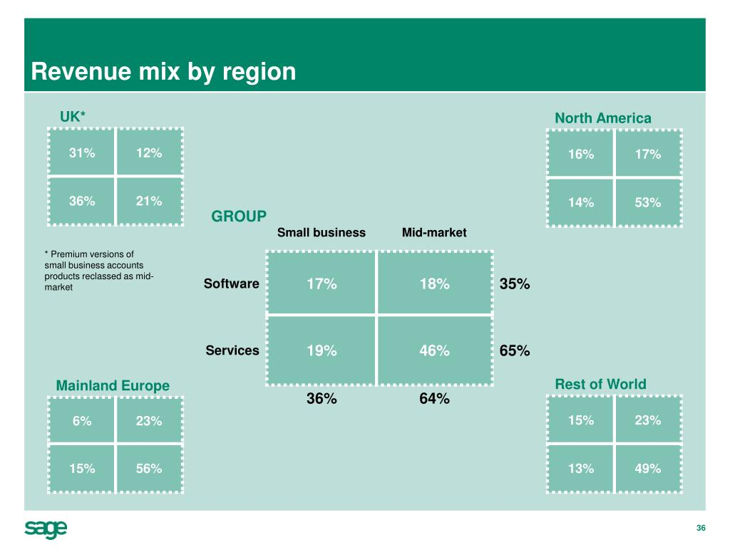 Revenue mix by region