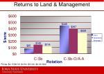returns to land management