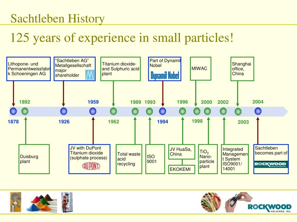 125 years of experience in small particles!