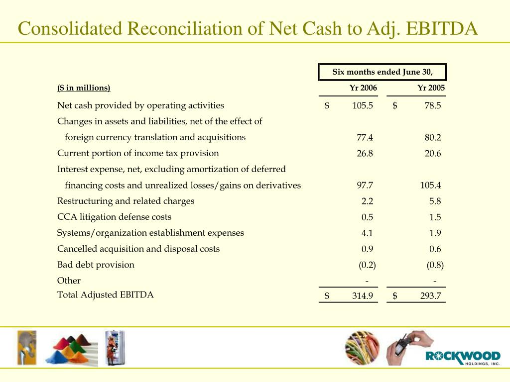 Consolidated Reconciliation of Net Cash to Adj. EBITDA