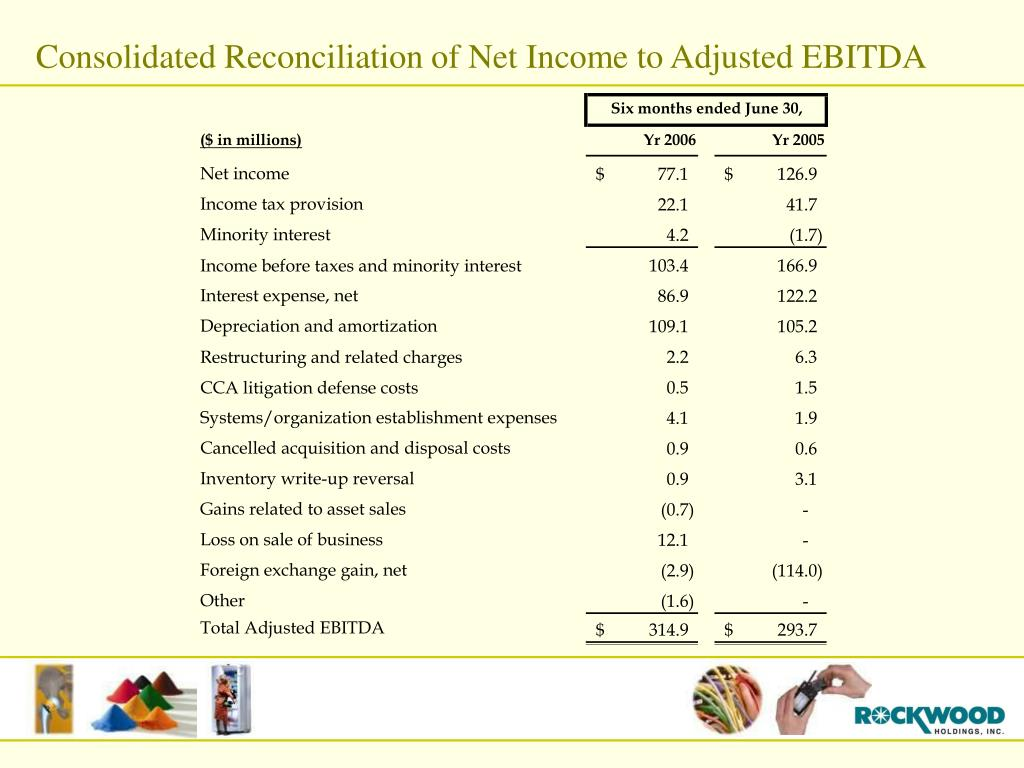Consolidated Reconciliation of Net Income to Adjusted EBITDA