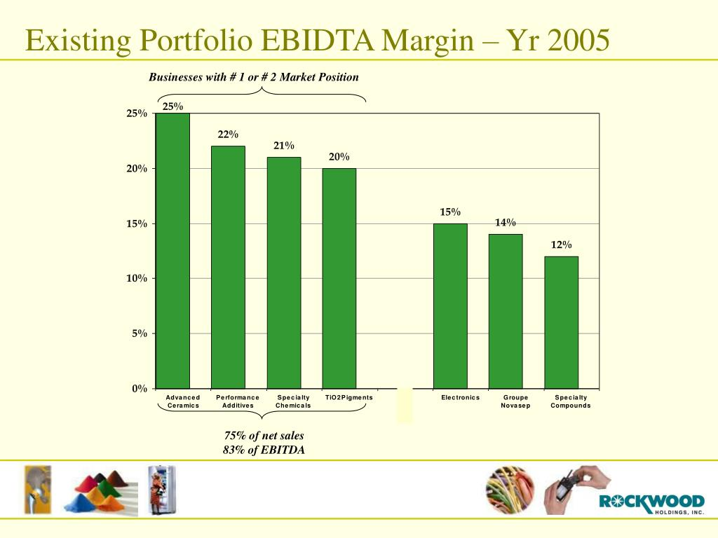 Existing Portfolio EBIDTA Margin – Yr 2005
