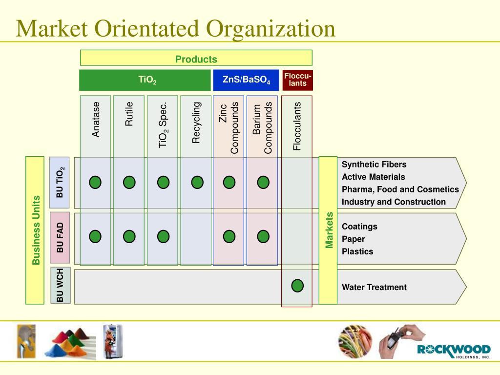 Market Orientated Organization