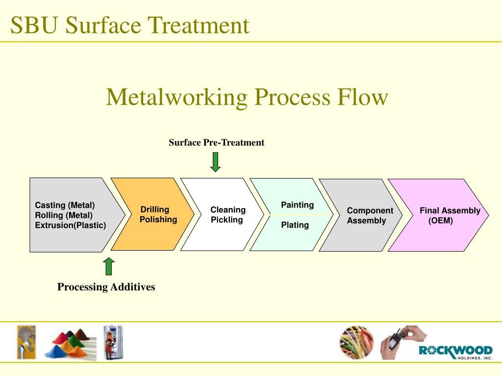 Metalworking Process Flow