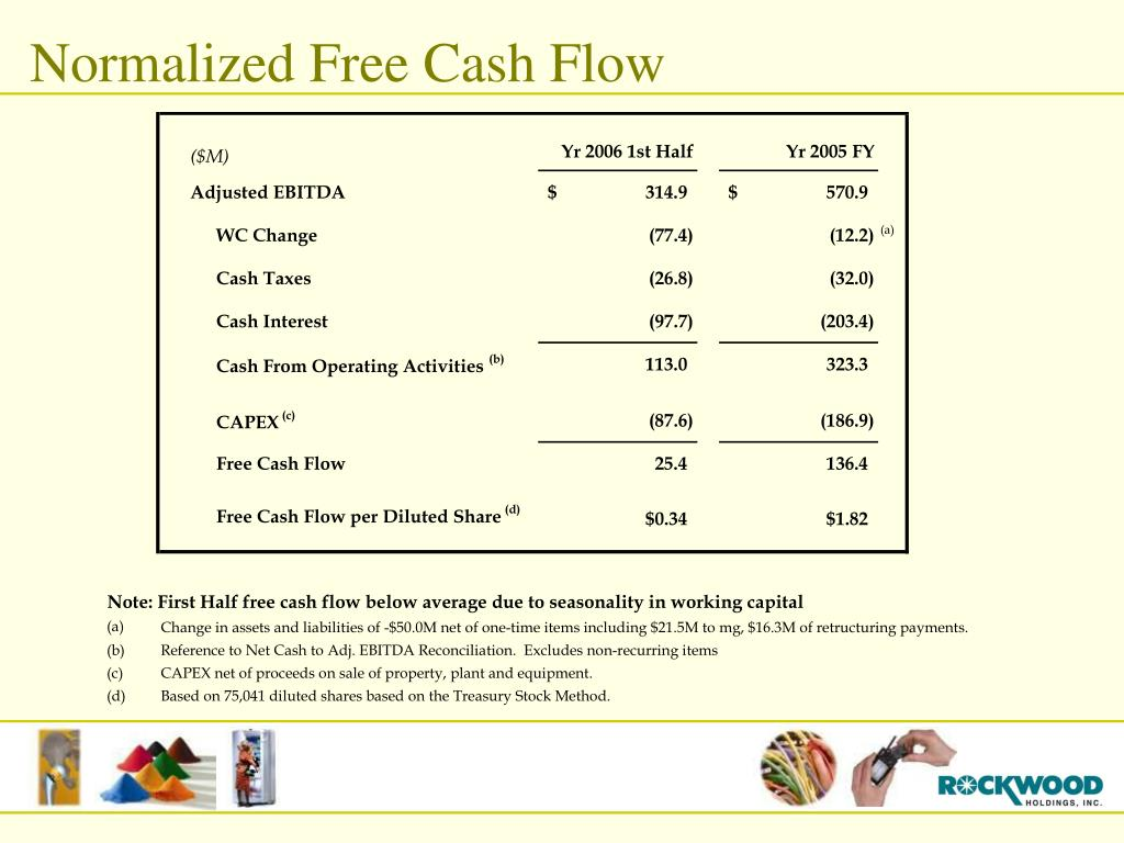 Normalized Free Cash Flow