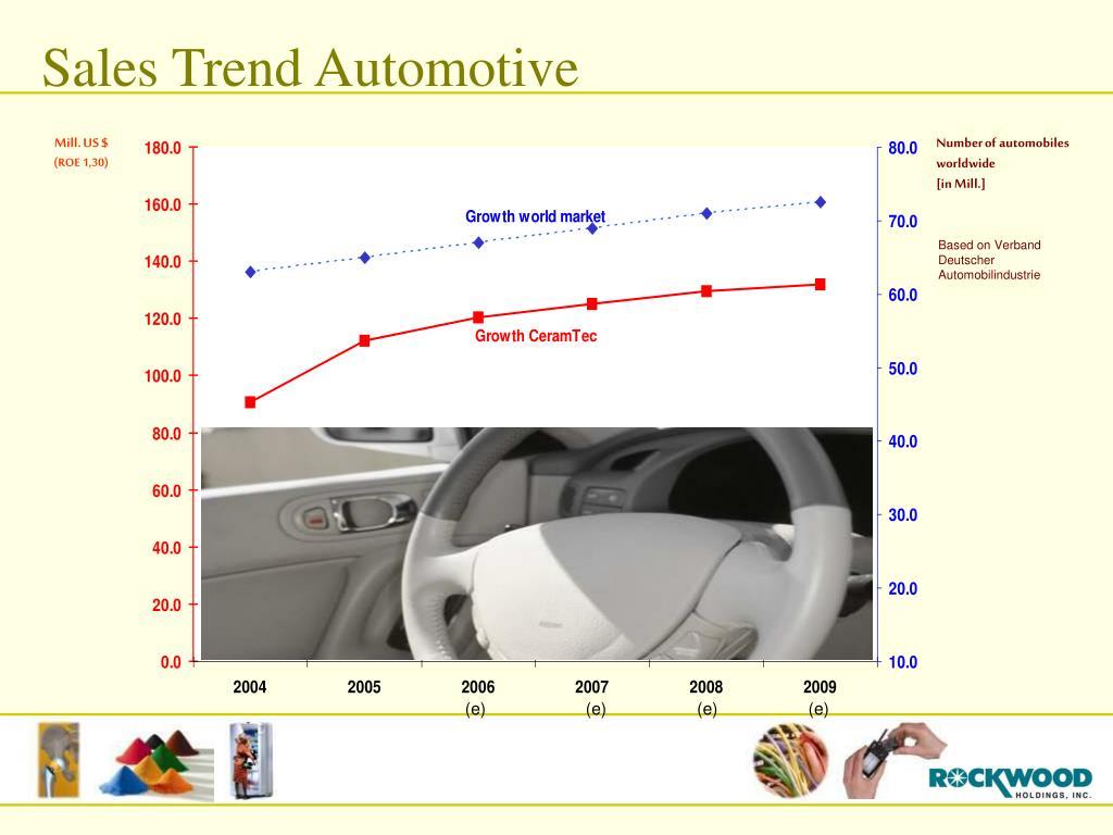 Sales Trend Automotive