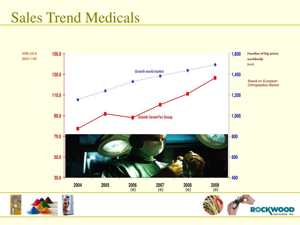 Sales Trend Medicals