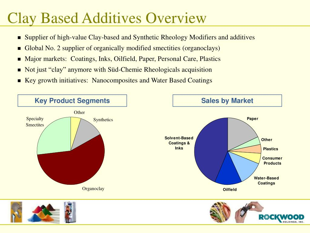 Clay Based Additives Overview